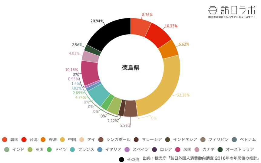 徳島県でインバウンド消費している金額の割合グラフ