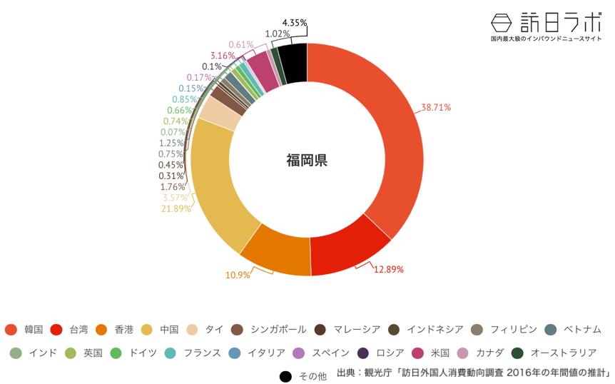 福岡県でインバウンド消費している金額の割合グラフ