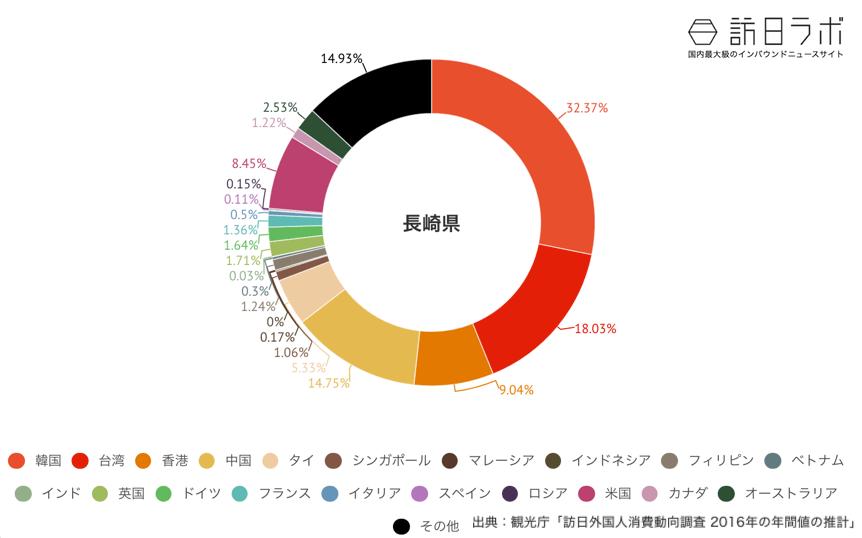 長崎県でインバウンド消費している金額の割合グラフ