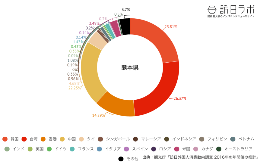 熊本県でインバウンド消費している金額の割合グラフ
