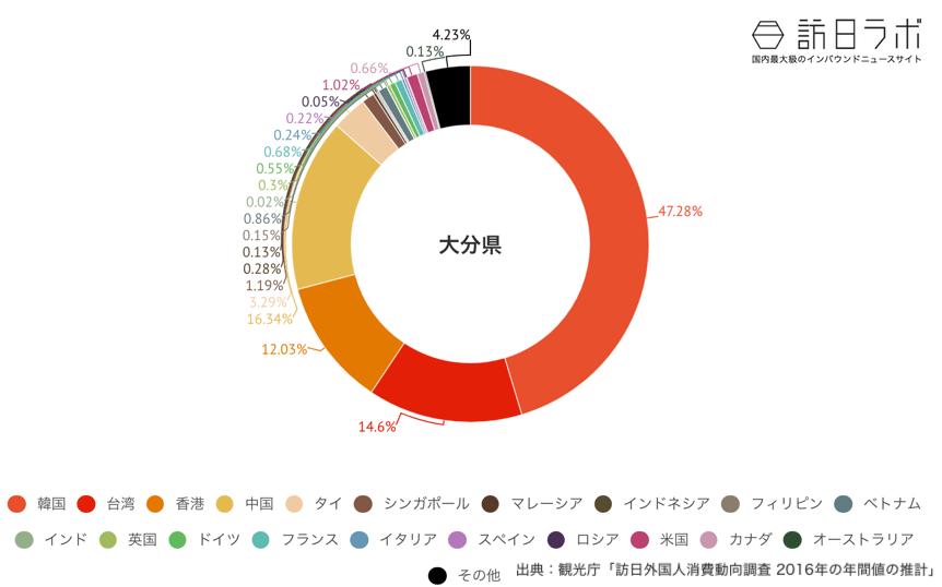 大分県でインバウンド消費している金額の割合グラフ