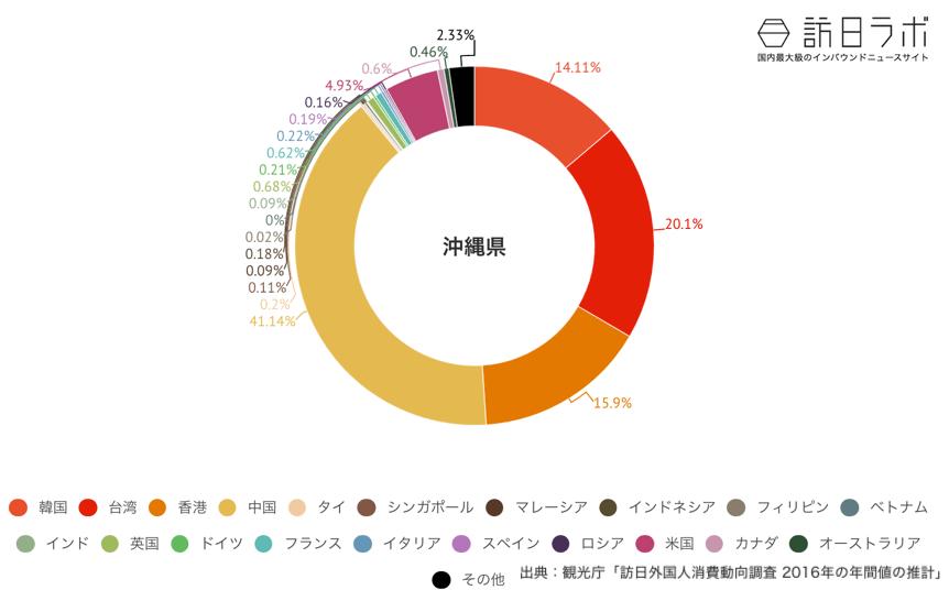 沖縄県でインバウンド消費している金額の割合グラフ