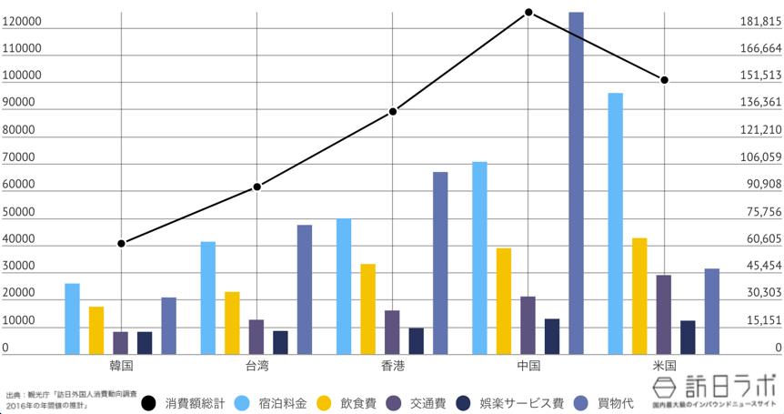 千葉県に来ている訪日外国人TOP5のインバウンド消費金額グラフ