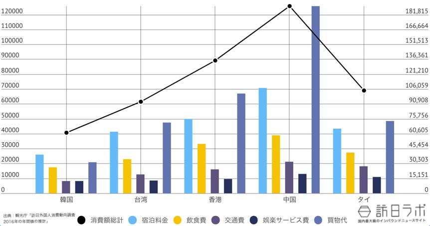 福岡県に来ている訪日外国人TOP5のインバウンド消費金額グラフ