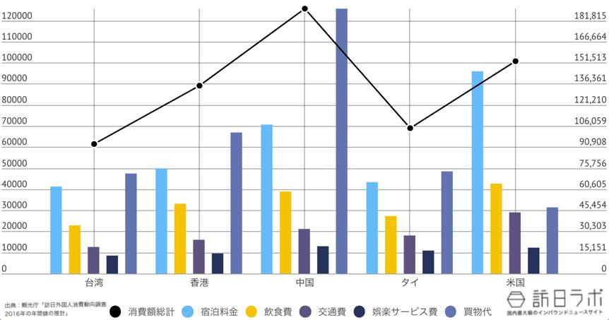 山梨県に来ている訪日外国人TOP5のインバウンド消費金額グラフ