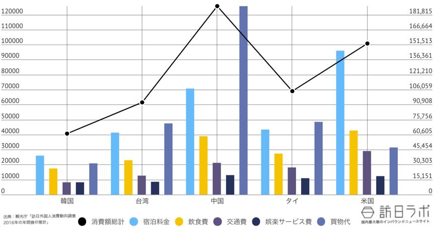 神奈川県に来ている訪日外国人TOP5のインバウンド消費金額グラフ
