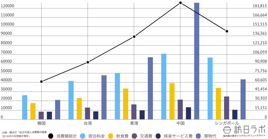 秋田県に来ている訪日外国人TOP5のインバウンド消費金額グラフ