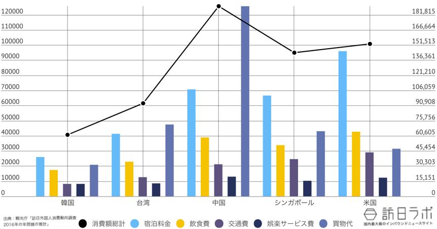 新潟県に来ている訪日外国人TOP5のインバウンド消費金額グラフ