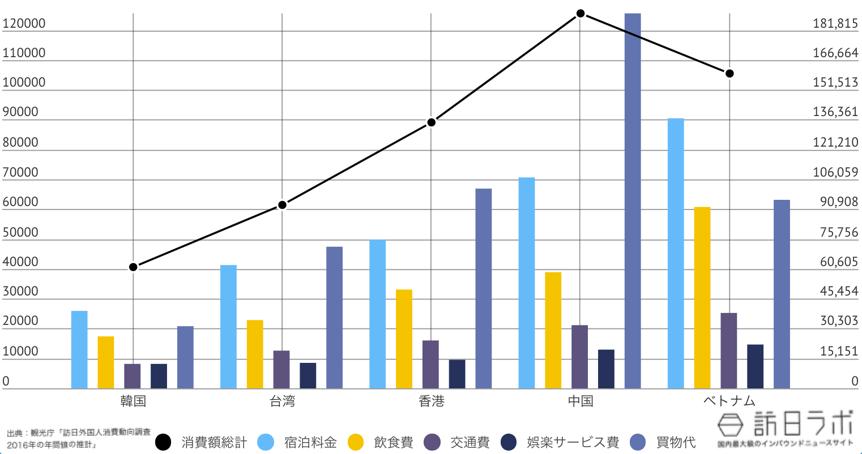 福島県に来ている訪日外国人TOP5のインバウンド消費金額グラフ