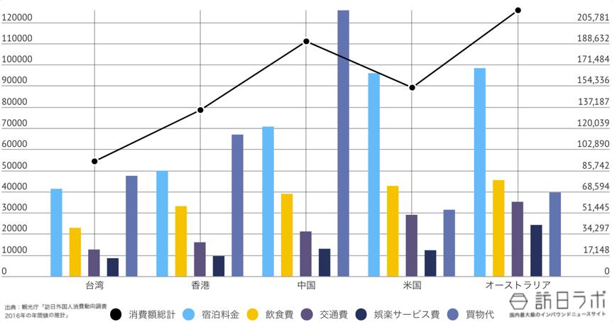 長野県に来ている訪日外国人TOP5のインバウンド消費金額グラフ