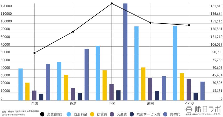 福井県に来ている訪日外国人TOP5のインバウンド消費金額グラフ