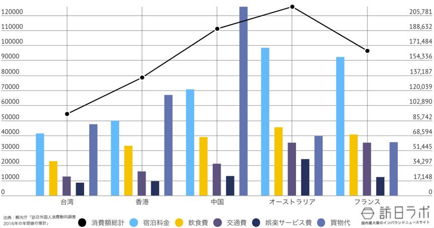 和歌山県に来ている訪日外国人TOP5のインバウンド消費金額グラフ