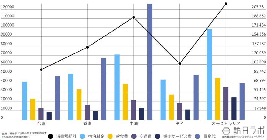 岐阜県に来ている訪日外国人TOP5のインバウンド消費金額グラフ