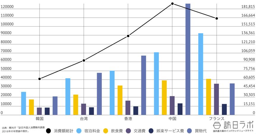 鳥取県に来ている訪日外国人TOP5のインバウンド消費金額グラフ