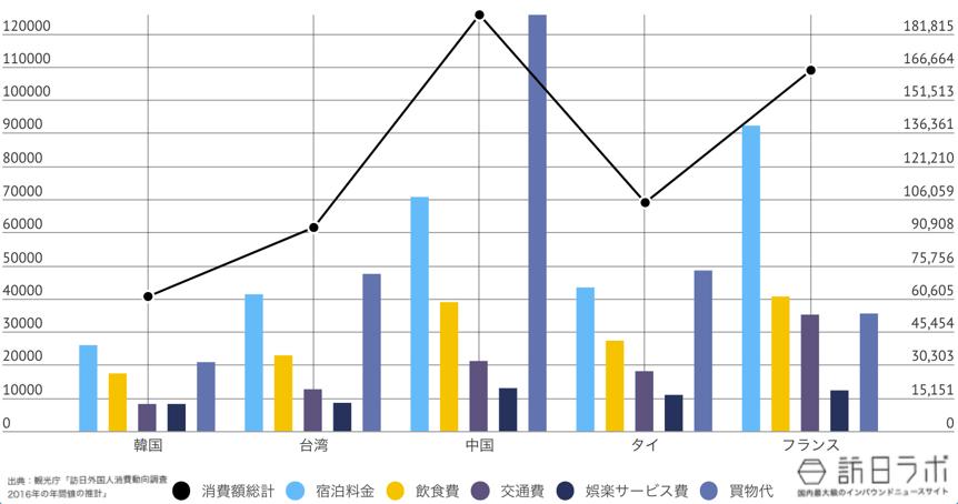 島根県に来ている訪日外国人TOP5のインバウンド消費金額グラフ
