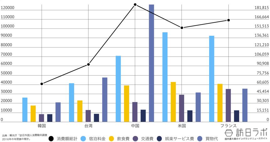高知県に来ている訪日外国人TOP5のインバウンド消費金額グラフ