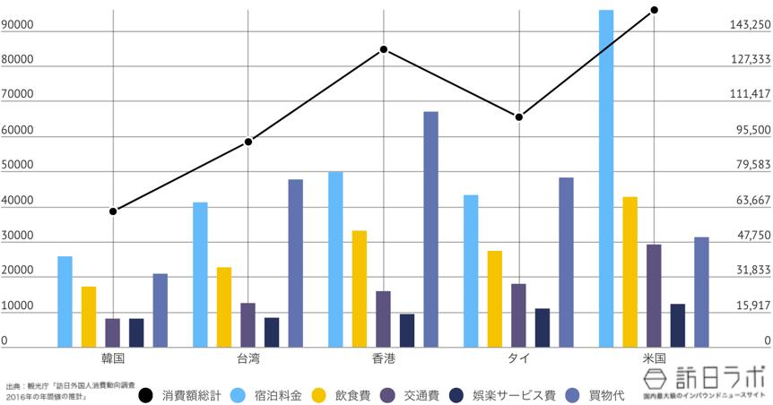 宮崎県に来ている訪日外国人TOP5のインバウンド消費金額グラフ