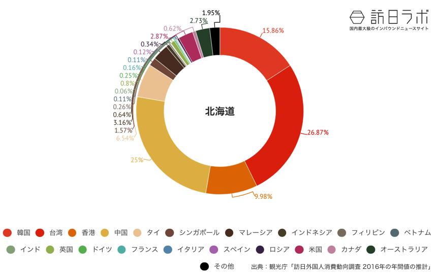 北海道に来ている訪日外国人の割合グラフ