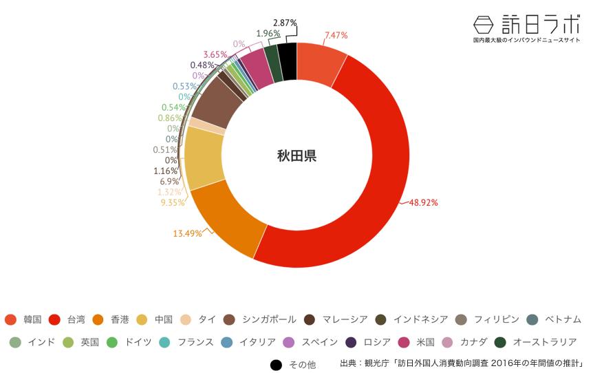 秋田県に来ている訪日外国人の割合グラフ
