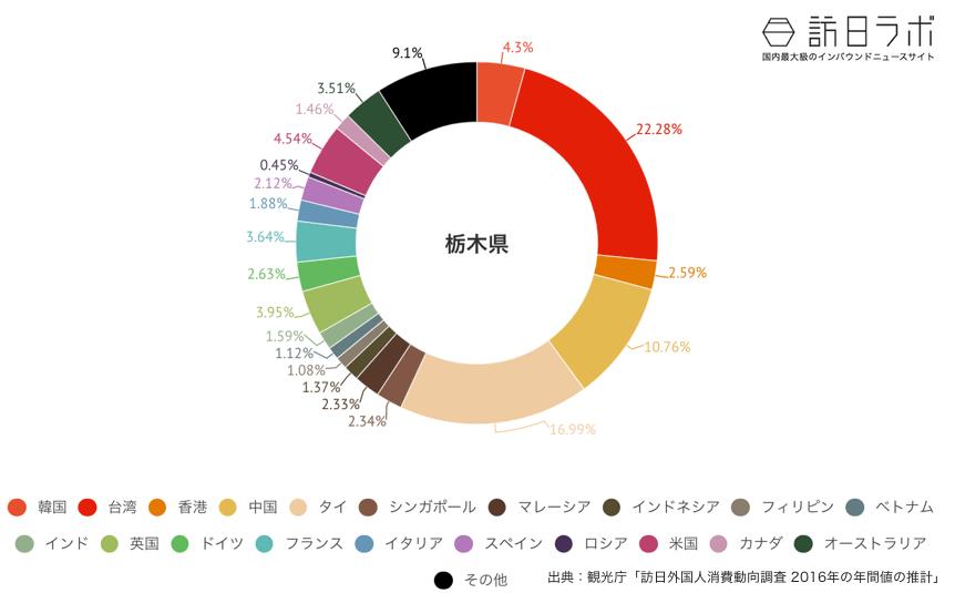 栃木県に来ている訪日外国人の割合グラフ
