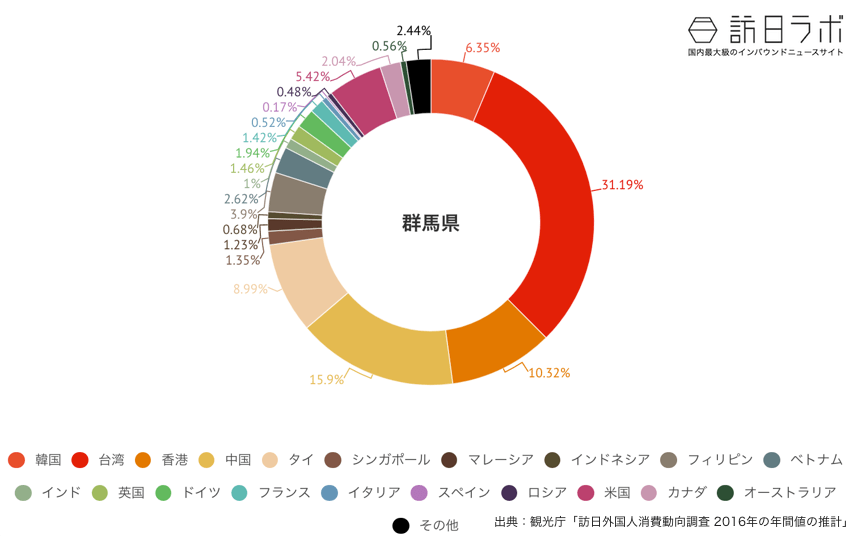群馬県に来ている訪日外国人の割合グラフ