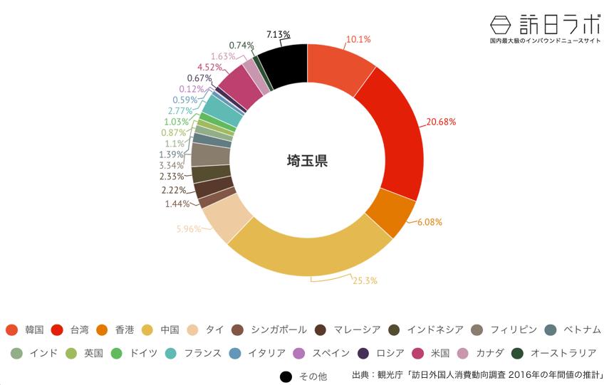 埼玉県に来ている訪日外国人の割合グラフ