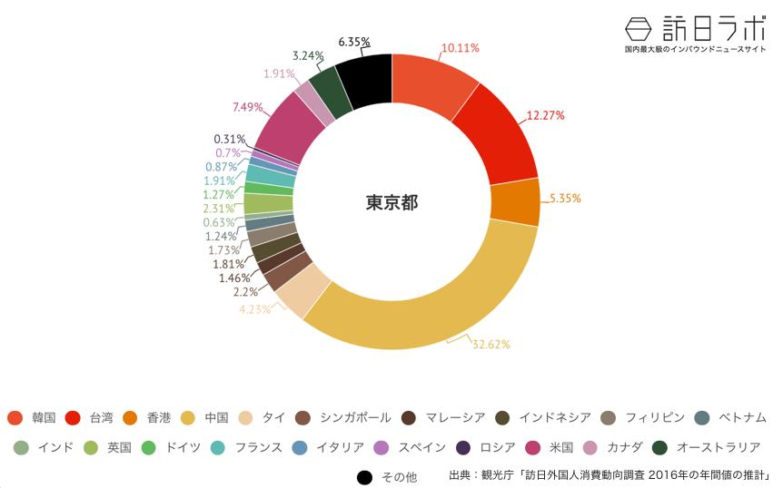 東京都に来ている訪日外国人の割合グラフ
