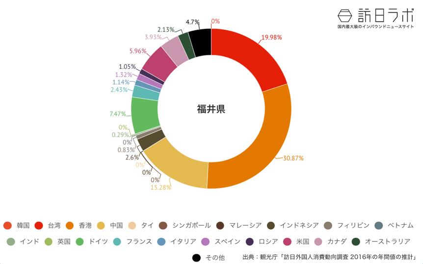 福井県に来ている訪日外国人の割合グラフ