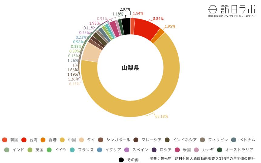 山梨県に来ている訪日外国人の割合グラフ