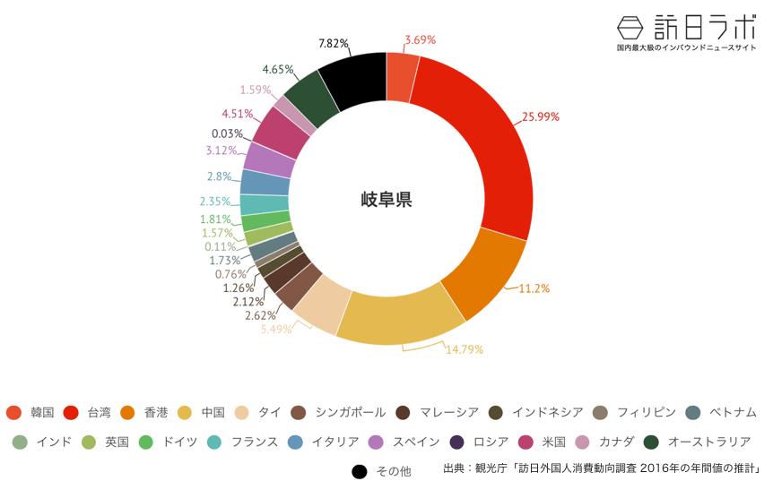 岐阜県に来ている訪日外国人の割合グラフ