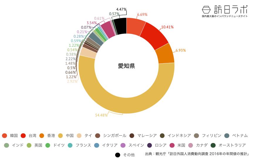 愛知県に来ている訪日外国人の割合グラフ
