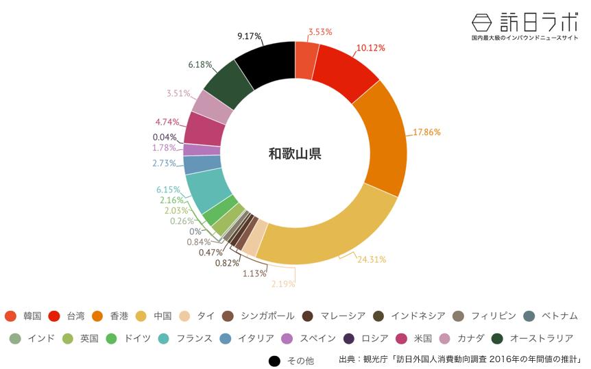和歌山県に来ている訪日外国人の割合グラフ