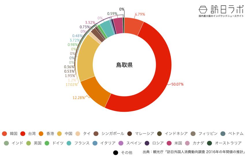 鳥取県に来ている訪日外国人の割合グラフ