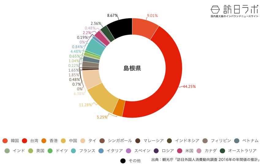島根県に来ている訪日外国人の割合グラフ