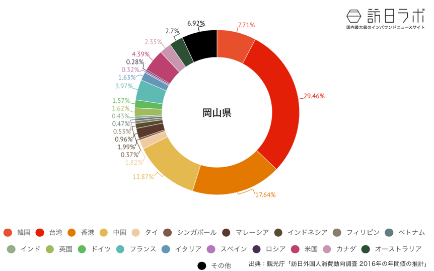 岡山県に来ている訪日外国人の割合グラフ
