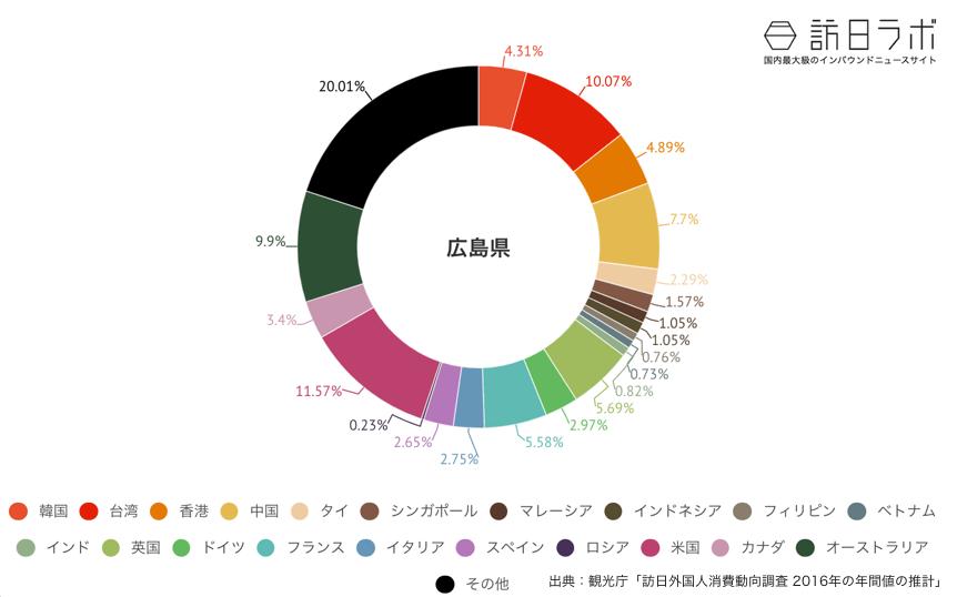 広島県に来ている訪日外国人の割合グラフ
