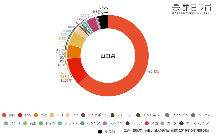 山口県に来ている訪日外国人の割合グラフ