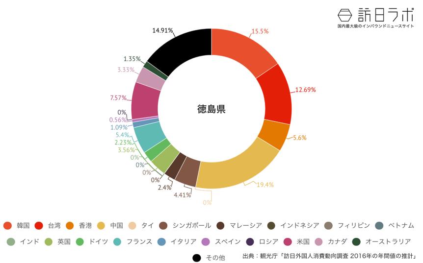 徳島県に来ている訪日外国人の割合グラフ