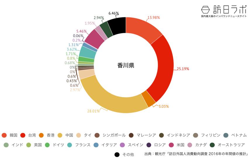 香川県に来ている訪日外国人の割合グラフ