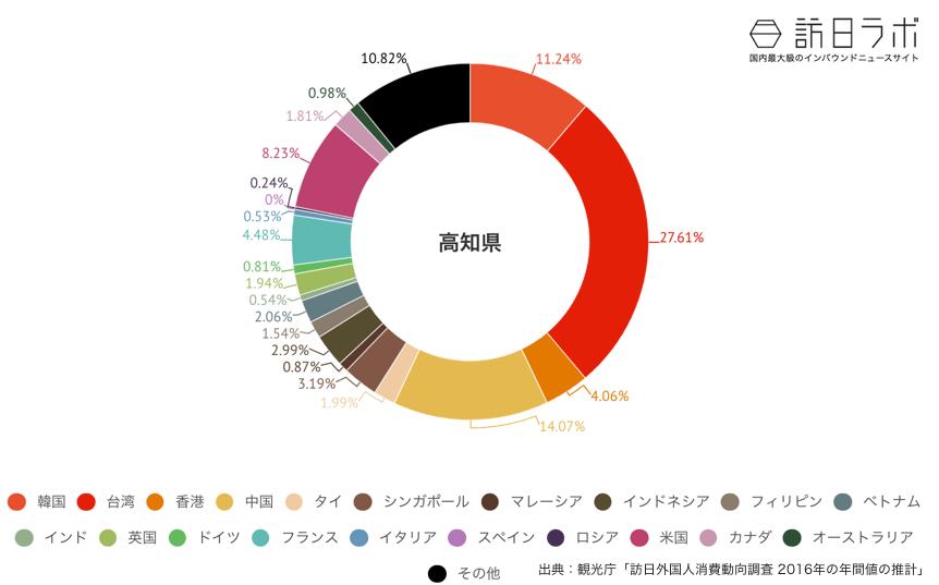 高知県に来ている訪日外国人の割合グラフ
