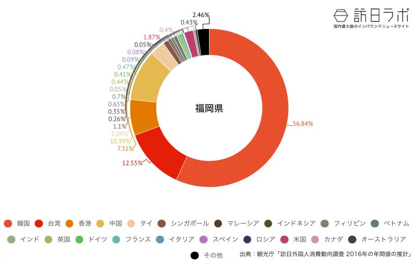 福岡県に来ている訪日外国人の割合グラフ