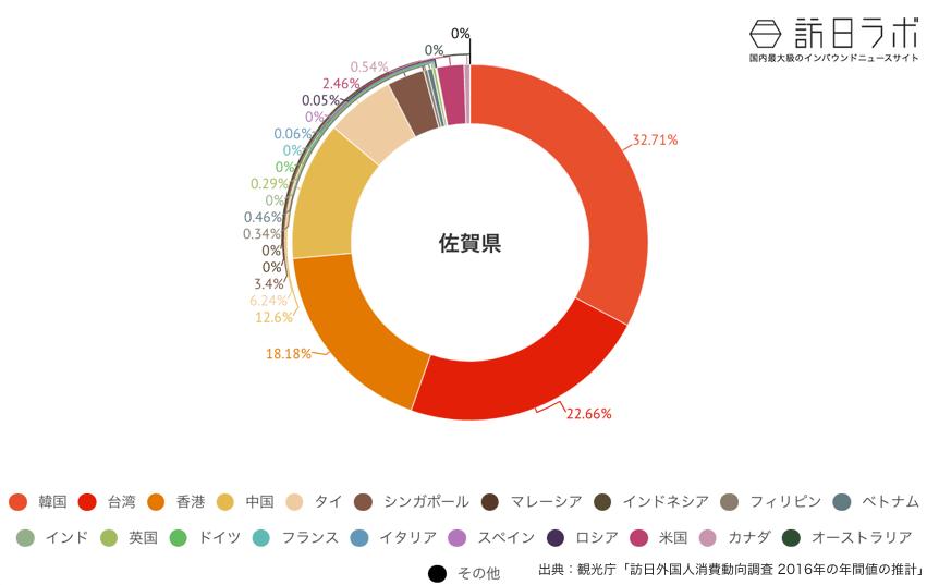佐賀県に来ている訪日外国人の割合グラフ