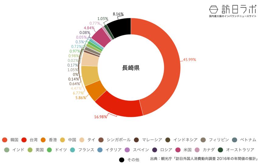 長崎県に来ている訪日外国人の割合グラフ