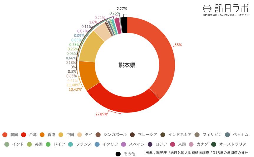 熊本県に来ている訪日外国人の割合グラフ