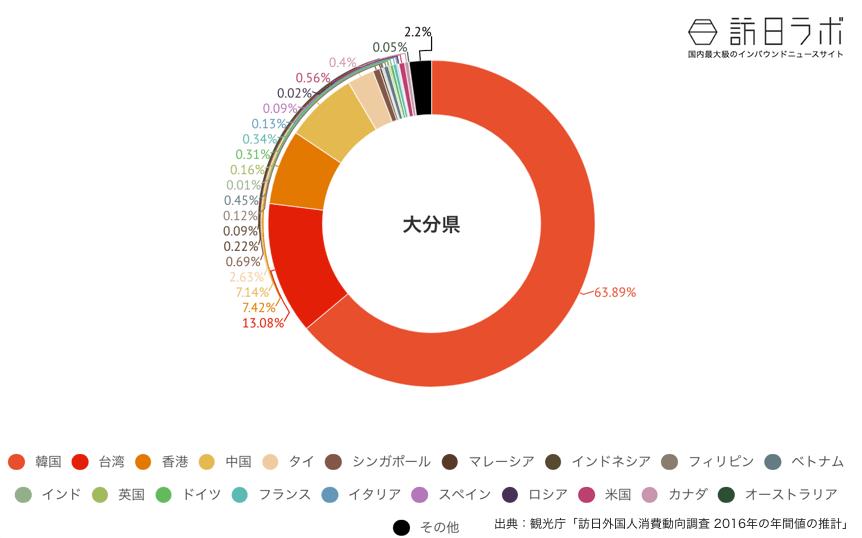 大分県に来ている訪日外国人の割合グラフ