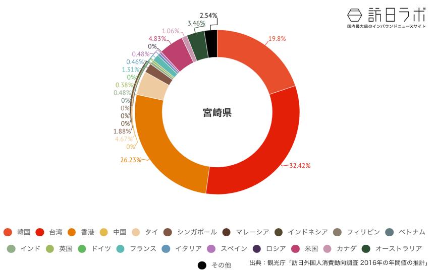 宮崎県に来ている訪日外国人の割合グラフ