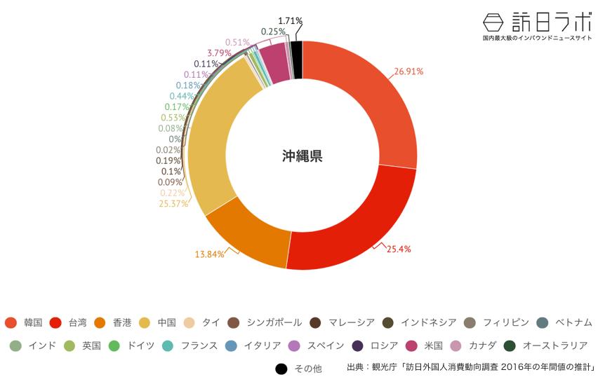 沖縄県に来ている訪日外国人の割合グラフ