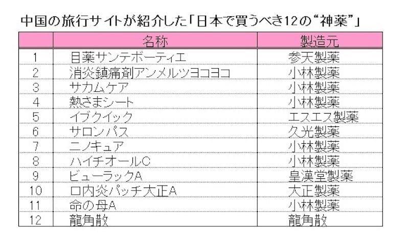 """中国国内の大手ポータルサイトが「日本に行ったら買わなければならない12の""""神薬""""」と紹介し、中国SNS・ソーシャルで拡散された"""