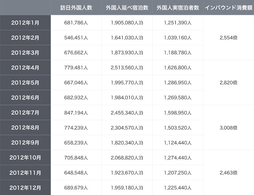 2012年のインバウンドデータサマリー表