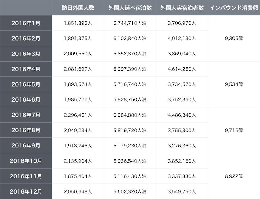 2016年のインバウンドデータサマリー表